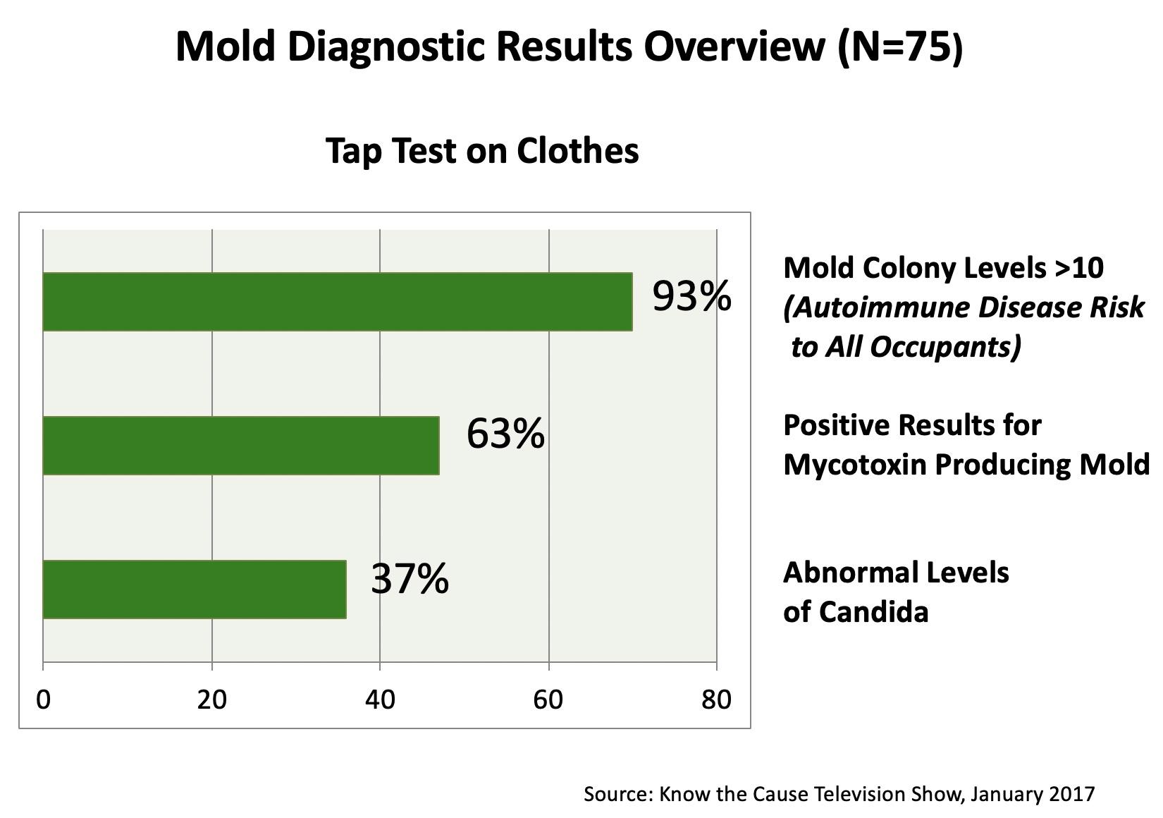 Citrisafe Laundry Liquid Detergent Mold Exposure