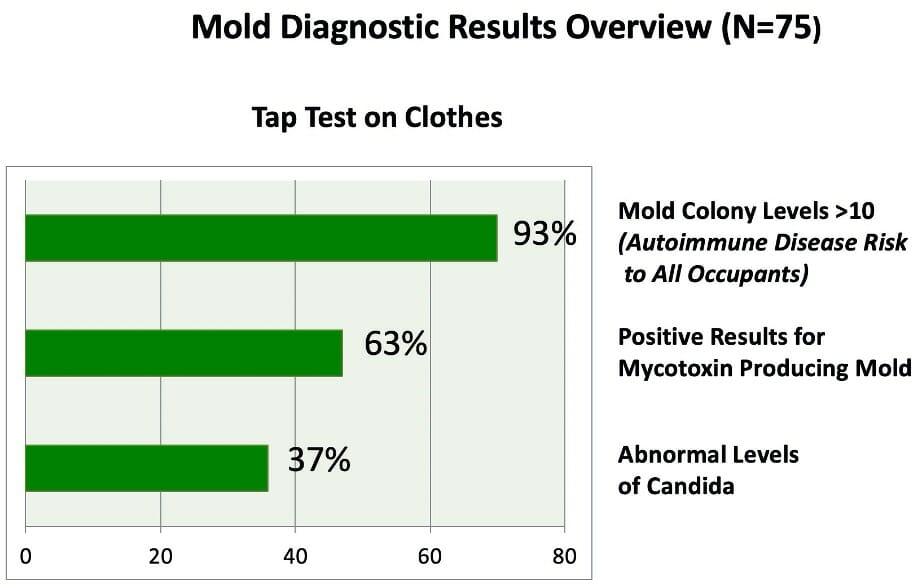 Testing moldy clothing