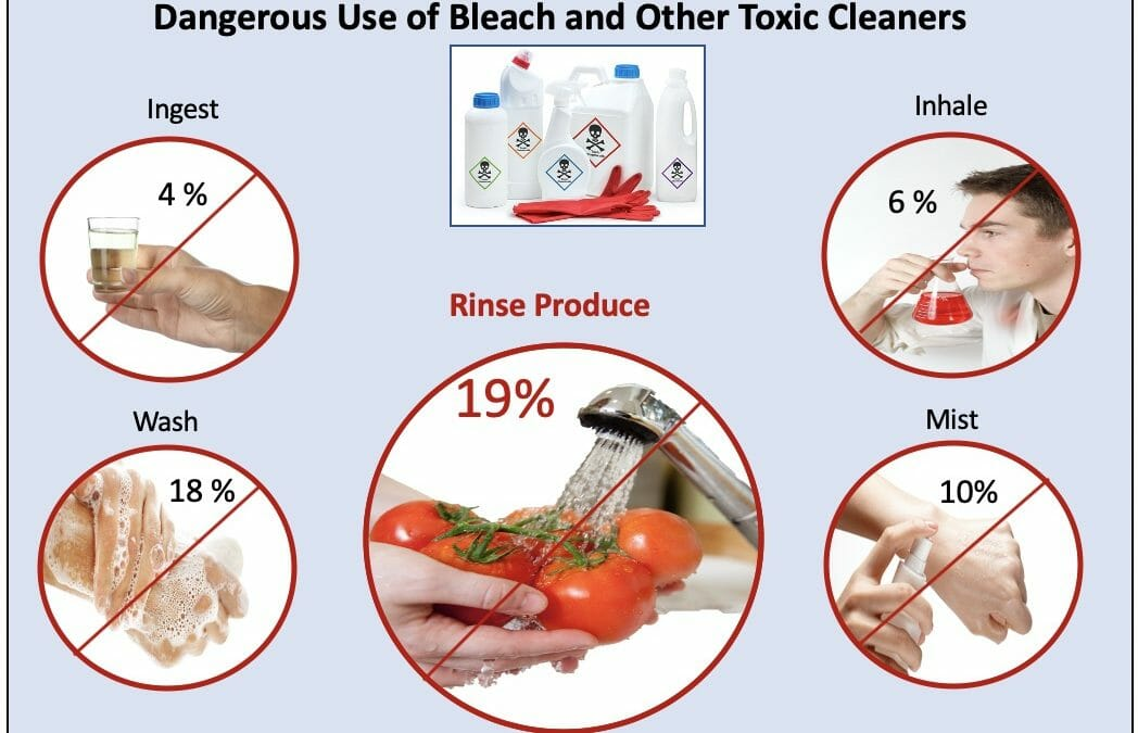 39% of Americans Use Toxic Cleaners Unsafely
